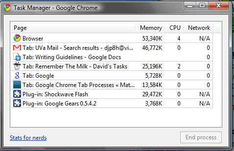 Task Manager In Google Chrome